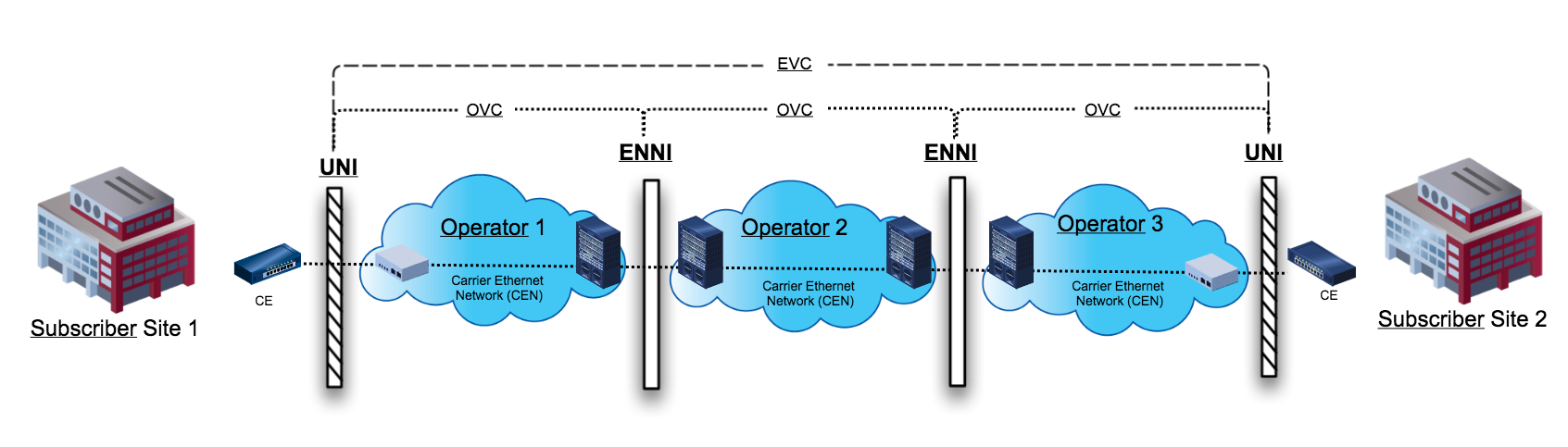 External Network to Network Interface (ENNI) - MEF Reference Wiki ...