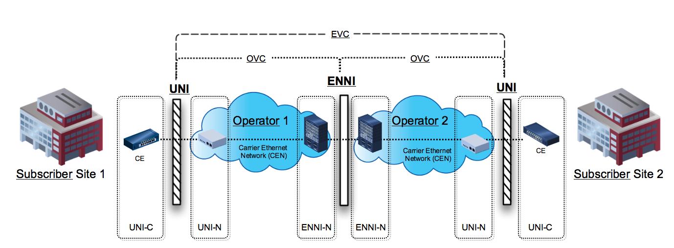 Carrier Ethernet Network (CEN) - MEF Reference Wiki - MEF WikiMEF Wiki Home Page