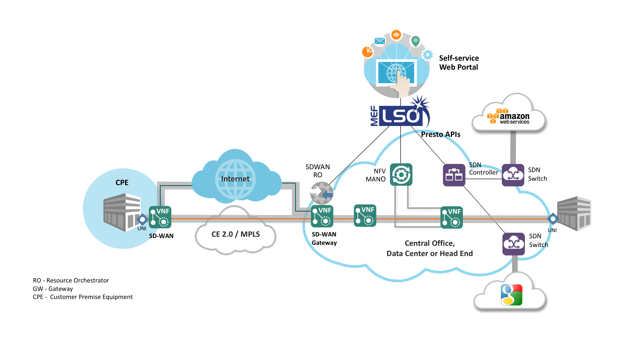 SD-WAN Managed Services - MEF Reference Wiki - MEF Wiki