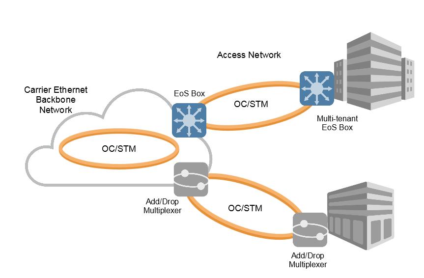 Network Architecture Diagram | Network Architecture Graphic Mef Reference Wiki Mef Wiki