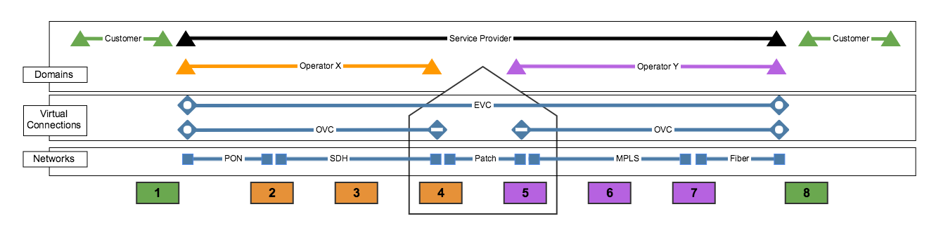 Service Overlay Graphic